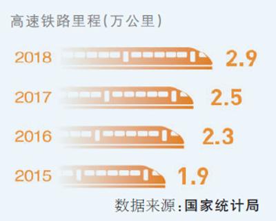 高铁里程将突破三万五千公里 出行更快捷 发展更协调