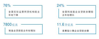 三年来影子银行规模较历史峰值压降16万亿元