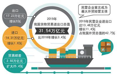 贸易顺差2.92万亿元 扩大25.4%n 民企首次成外贸第一大主体