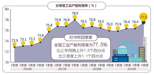 全(quan)國規模以(yi)上(shang)工業(ye)增加值去年同比增長5.7%