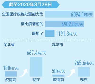 上海逾百吨医疗废物日产日清