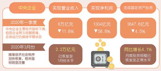 央企复工复产率达99.4%,3月份营收恢复至1月份水平