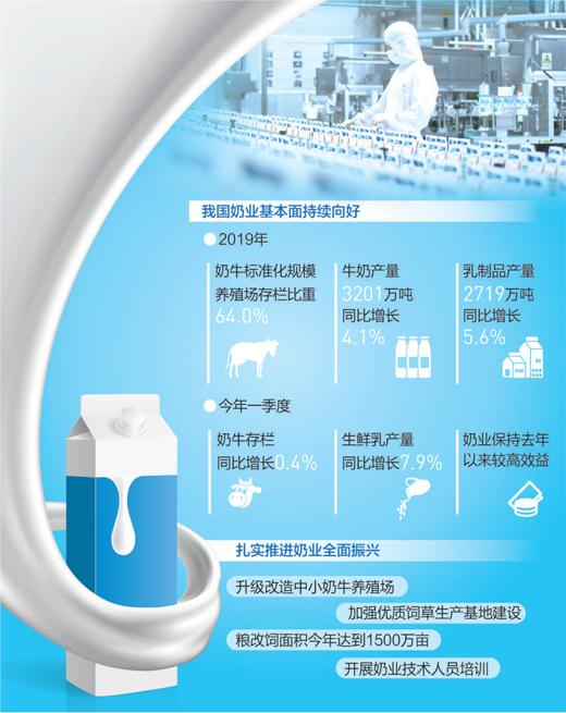 奶企逆势增长  向精细化、智能化转型