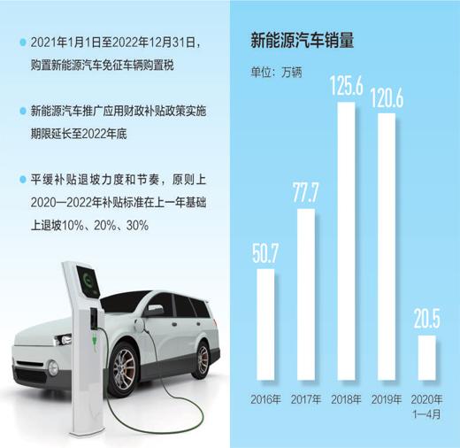 """政策""""红包""""助推新能源车市回暖  充电桩跻身新基建"""