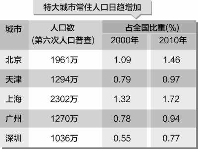 澳门人口表_澳门的人口数量变化