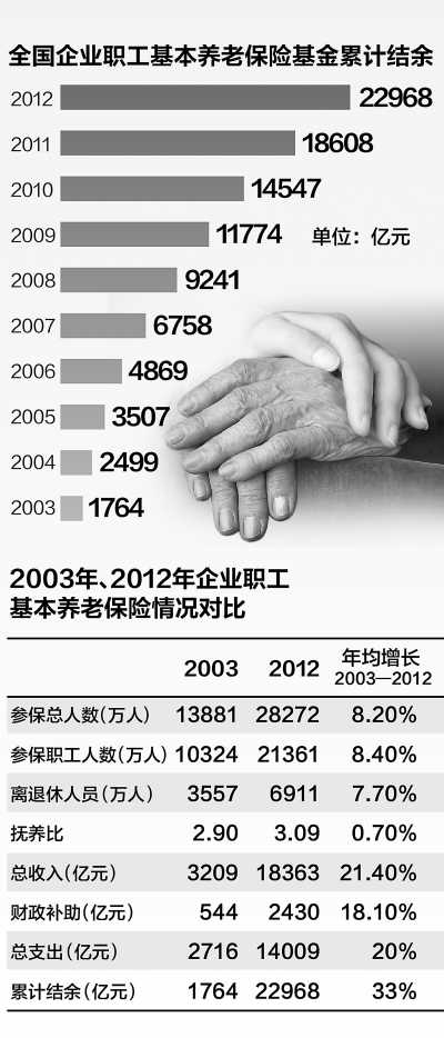 3.09名职工养一个退休职工 - 章启晔 - 章启晔的博客