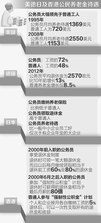 海外公务员退休待遇高(民生调查·关注公务员养老改革(上)) - 通明 - 通天之德