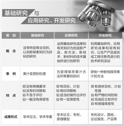 不产生经济效益 基础研究何用?科学家回应 - 平平 - yaopingjun612的博客