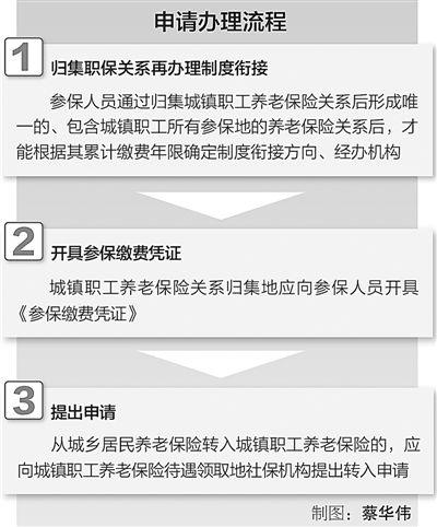 政策解读:下月起职工居民养老保险可互换 - 真忠 - luozheng.424.com的博客