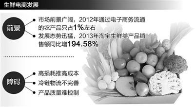 生鲜电商,路在何方(经济聚焦) - 真忠 - luozheng.424.com的博客