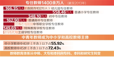 尊师重教30年——教师节设立以来教师政策的重要变革 - 人在上海    - 中国新闻画报