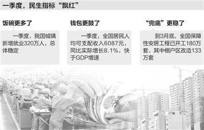 民生好,才是真的好(特别报道·新视角看形势③) - 真忠 - luozheng.424.com的博客