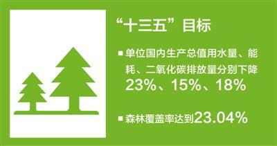 咬定绿色发展 刷新国家颜值(代表委员议国是)
