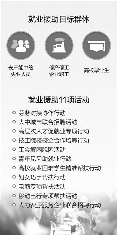 就业援助为东北解压(政策解读)
