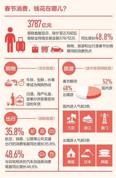 【经济聚焦】数据看年味 消费最红火