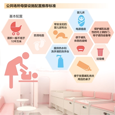 """妈妈喂奶 为何尴尬(聚焦·""""健康城市""""缺点啥③) 本报记者 李红梅 《 人民日报 》( 2017年02月24日   19 版)     对于带婴儿乘坐高铁的妈妈来说,母婴室显得尤为必要。图为G82次高铁母婴室内,列车员正在协助一位年轻妈妈照护婴儿。   彭 年摄        资料来源:《关于加快推进母婴设施建设的指导意见》   制图:张芳曼      寻寻觅觅母婴室    在国内,只有""""高大上""""的消费场所才设母婴室,一般 - weicuibai65 - 雕龙绣凤"""