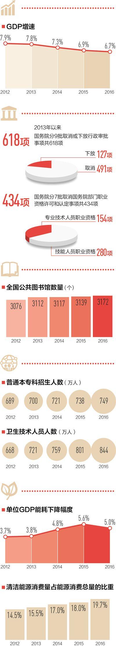 人民日报:五位一体发力 中国画卷更美