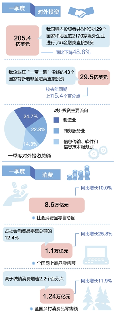 今年一季度我国境内投资者对全球境外企业进行非金融类直接投资 同比下降48.8%