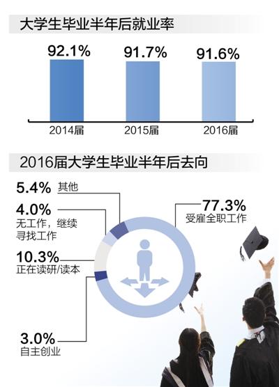 大学就业率稳定 满意度持续上升