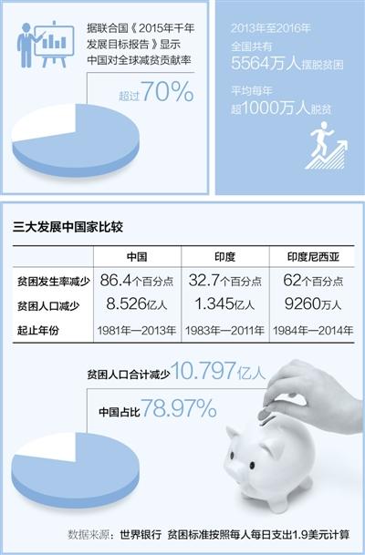 制度优,中国成了全球减贫火车头(纵横对比看民生・脱贫①)
