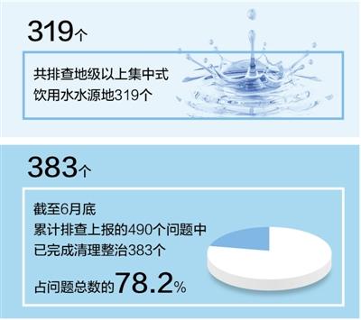 长江经济带 近七成地市完成饮用水源地整治