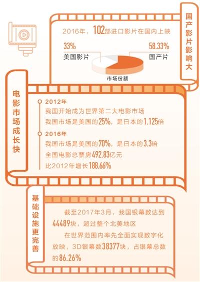 中国电影市场步入发展快车道(新常态里看变化・消费升级)