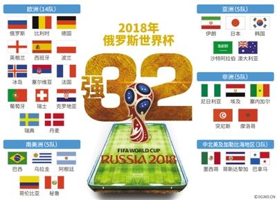 2018年俄罗斯世界杯32强全部产生 看看决赛圈里都有谁