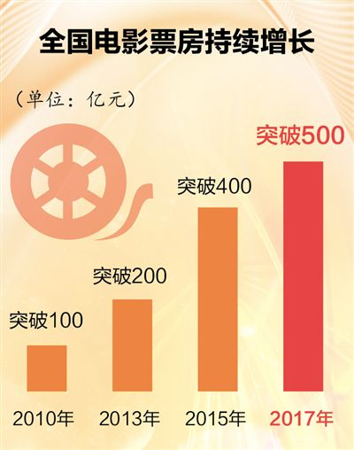 全国电影票房首破500亿