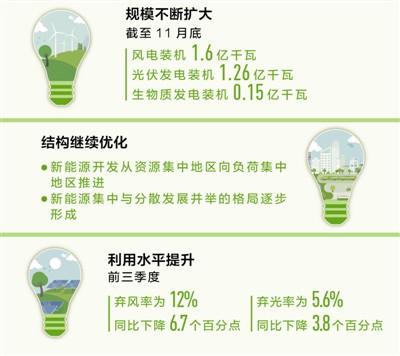 新能源 为高质量发展添动力(经济聚焦·行业观察)