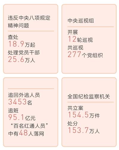 北京pk10赛车怎么玩:党的十八大以来全面从严治党深入推进