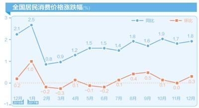 国家统计局:去年居民消费价格上涨1.6%