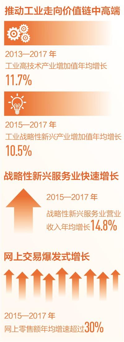 新动能助力中国经济稳中向好(读数·发现经济运行的轨迹)张子强的老婆