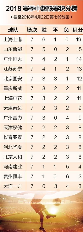 """金沙华人娱乐平台:中超7轮战罢3位主教练""""下课""""_帅印诱人但烫手"""