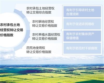 江苏推出承包经营权转让交易价格指数