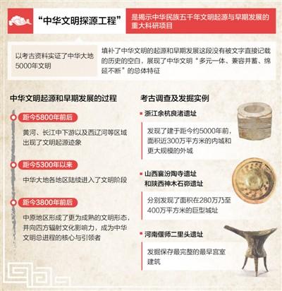 考古实证:中华文明五千年!