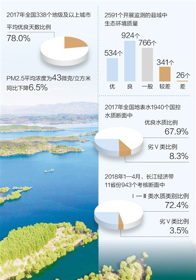 六成县域生态环境质量优良(美丽中国·热点)