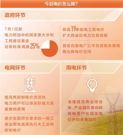 降电价,还有哪些空间(聚焦高质量发展·降低企业用能成本④)邓朴方潜逃