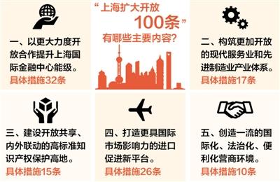 100条,上海开放亮新招(经济聚焦)