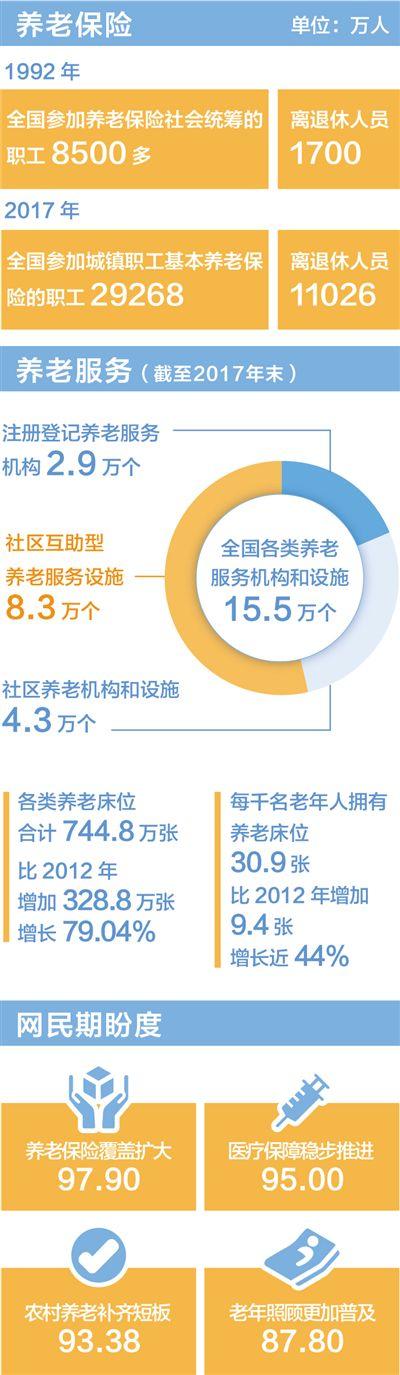 老有所养 全国参加基本养老保险人数9.15亿