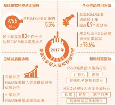 去年我国研发投入超1.76万亿元(经济聚焦)