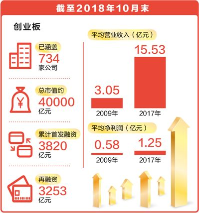 创业板9年来上市企业734家 总市值约4万亿元  已成为中国创新创业的重要窗口