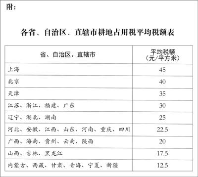 中华人民共和国耕地占用税法