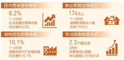 中国经济开局平稳 向好趋势显现