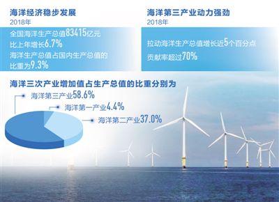 海洋经济新动能持续成长(经济聚焦)
