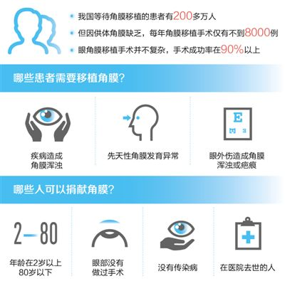 推动角膜捐献让更多患者复明
