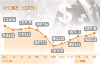 外汇储备上升86亿美元 连续五月上升