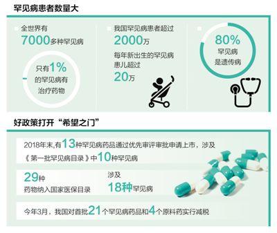 建立全国诊疗协作网络,首批324家医院加入