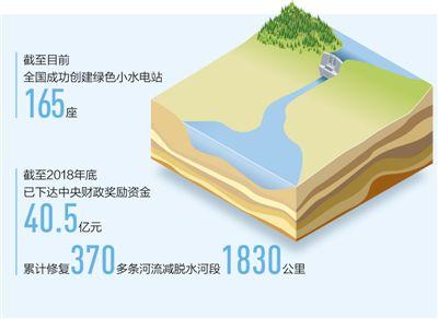 创建绿色小水电站 把河水还给河道