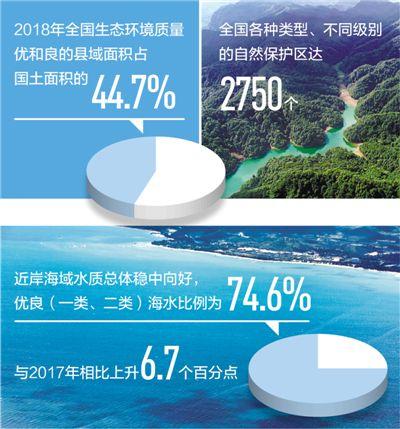 我国近岸海域水质优良率超七成