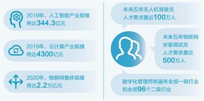 经济新方位:专业技术类新职业人才市场抢手